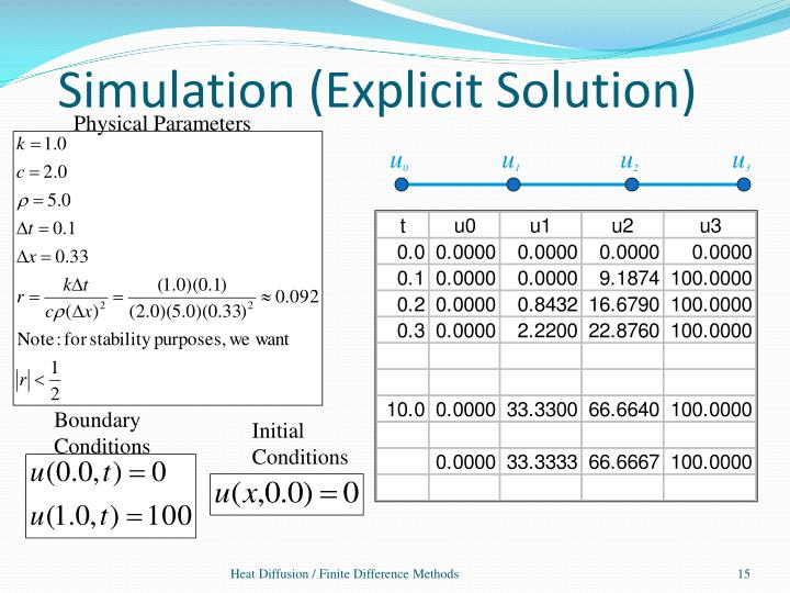 Simulation (Explicit Solution)