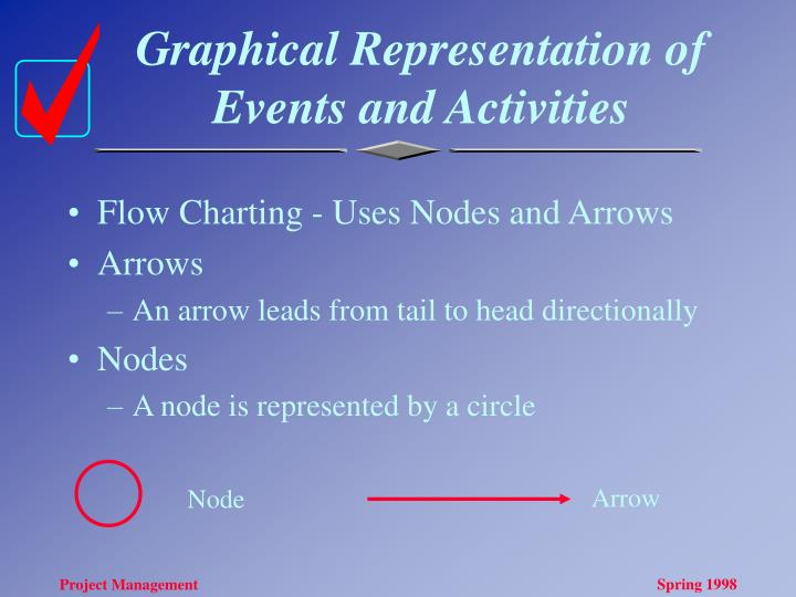 Graphical Representation of Events and Activities