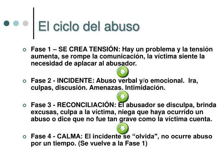 El ciclo del abuso