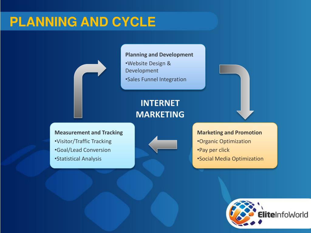 PLANNING AND CYCLE