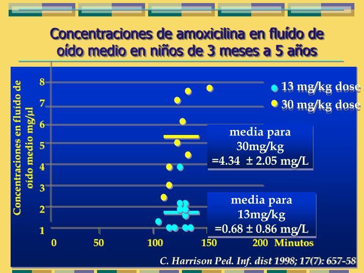 Concentraciones de amoxicilina en fluído de