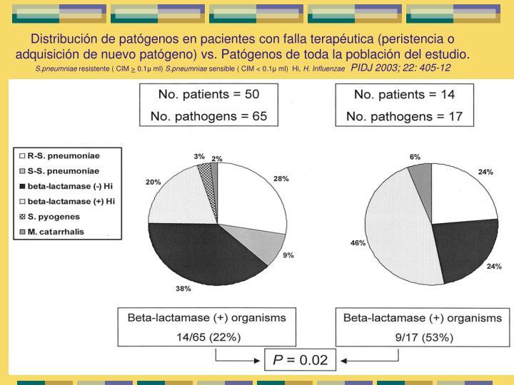Distribución de patógenos en pacientes con falla terapéutica (peristencia o adquisición de nuevo patógeno) vs. Patógenos de toda la población del estudio.