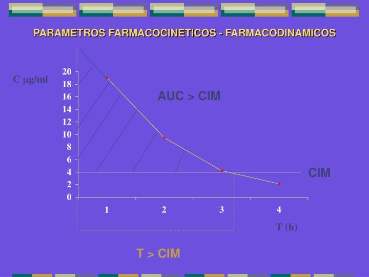 PARAMETROS FARMACOCINETICOS - FARMACODINAMICOS