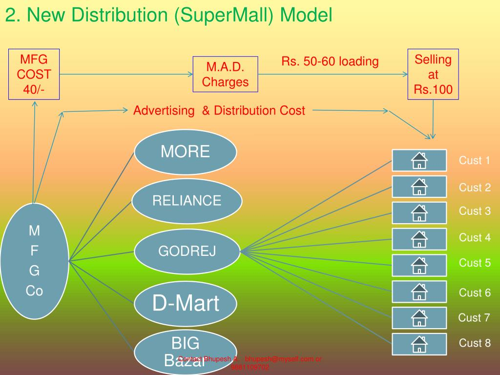 2. New Distribution (SuperMall) Model