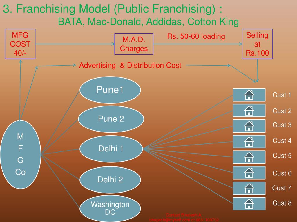 3. Franchising Model (Public Franchising) :