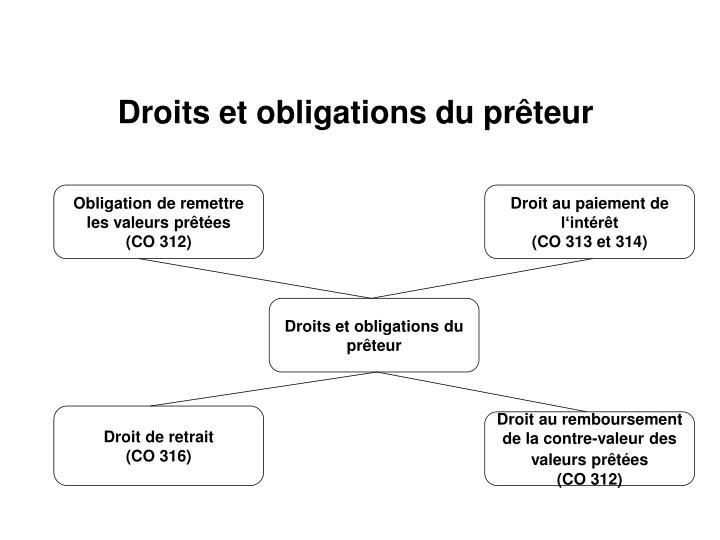 Droits et obligations du prêteur
