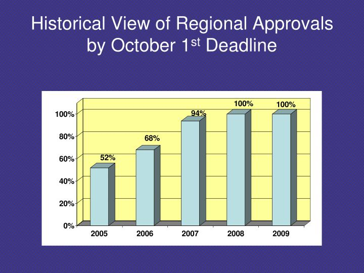 Historical View of Regional Approvals by October 1
