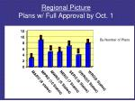 regional picture plans w full approval by oct 1