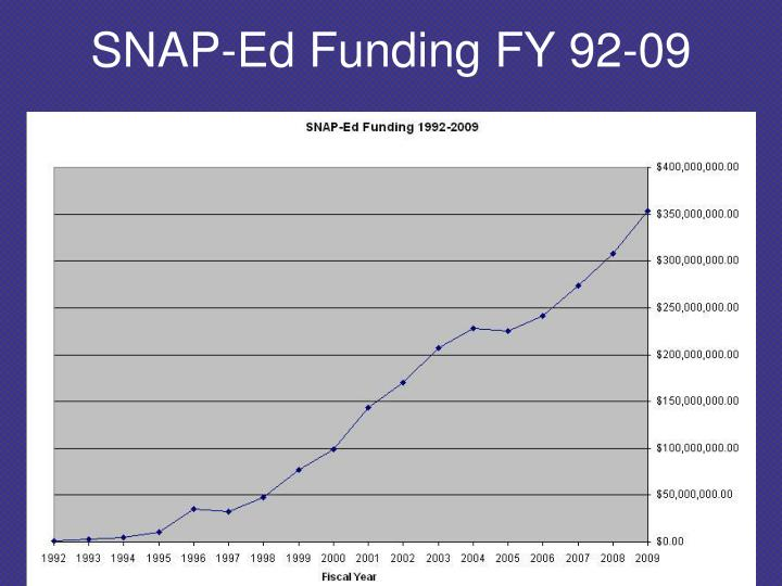 SNAP-Ed Funding FY 92-09