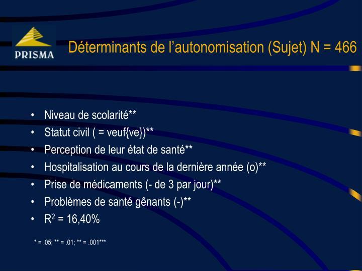 Déterminants de l'autonomisation (Sujet) N = 466