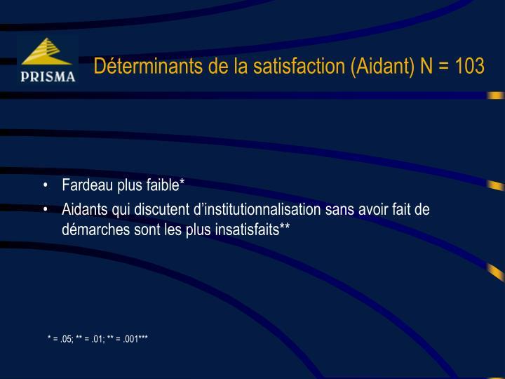 Déterminants de la satisfaction (Aidant) N = 103