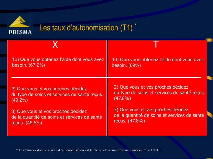 Les taux d'autonomisation (T1)