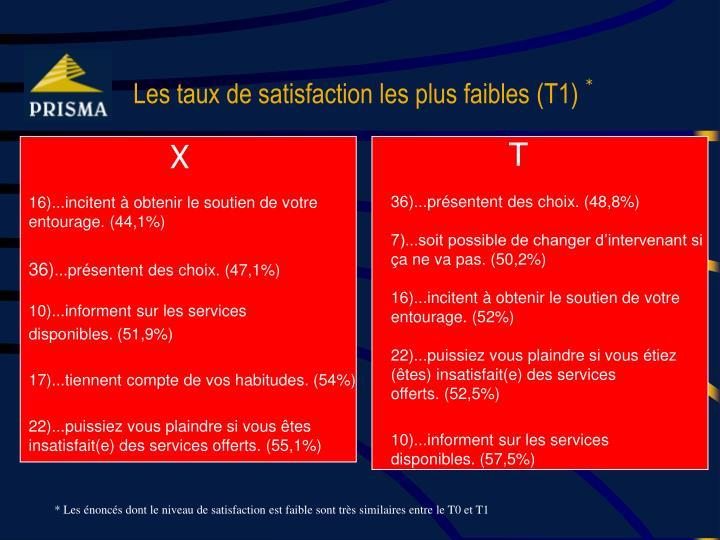 Les taux de satisfaction les plus faibles (T1)