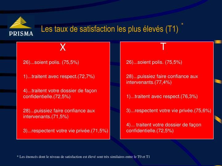 Les taux de satisfaction les plus élevés (T1)