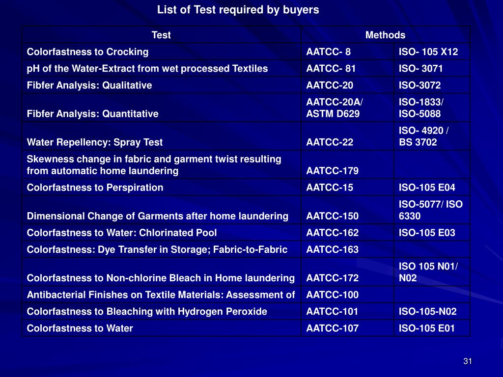 List of Test required by buyers