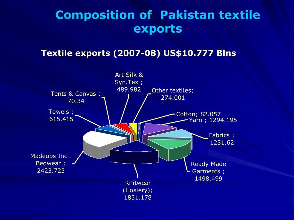 Composition of  Pakistan textile  exports