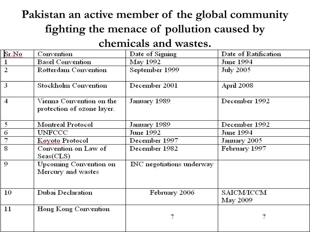 Pakistan an active member of the global community fighting the menace of pollution caused by chemicals and wastes.