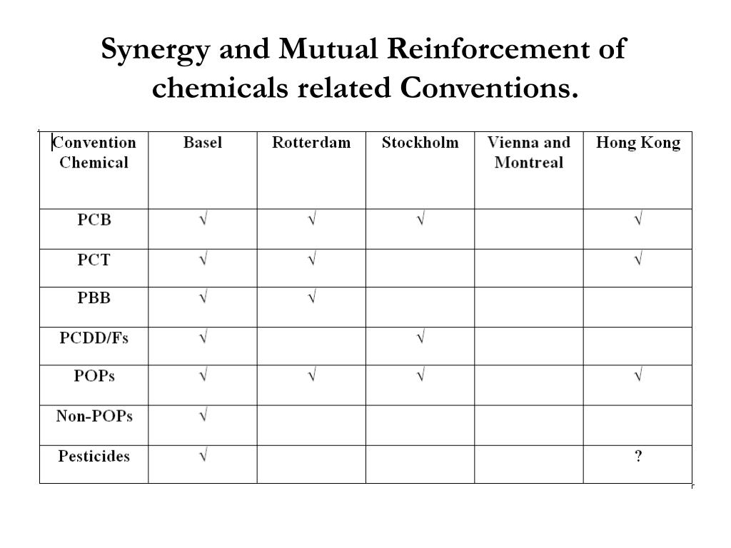 Synergy and Mutual Reinforcement of chemicals related Conventions.