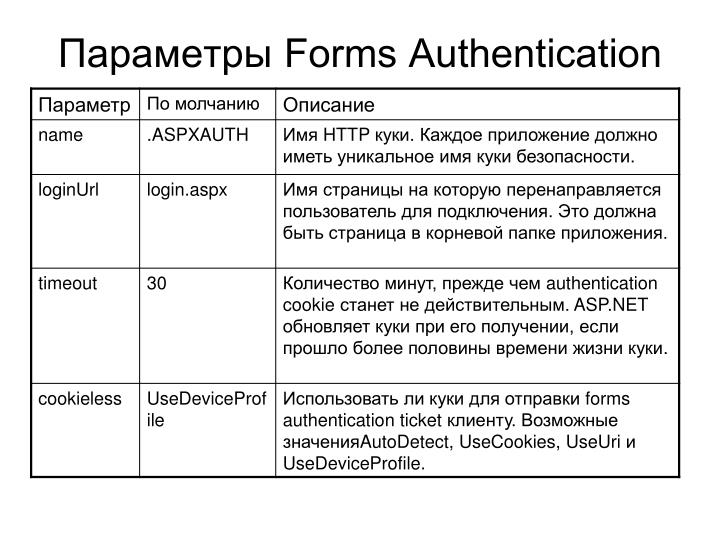 Параметры Forms Authentication