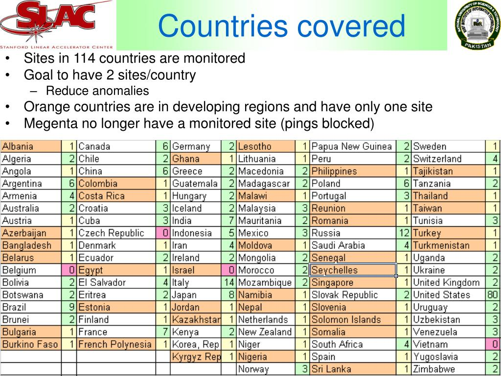 Countries covered