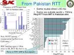 from pakistan rtt