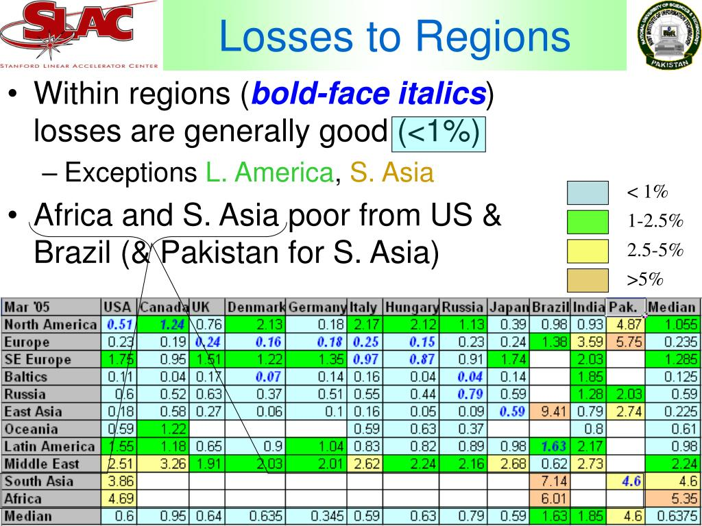 Losses to Regions