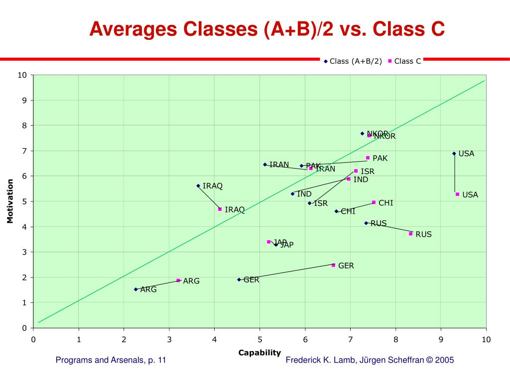 Averages Classes (A+B)/2 vs. Class C