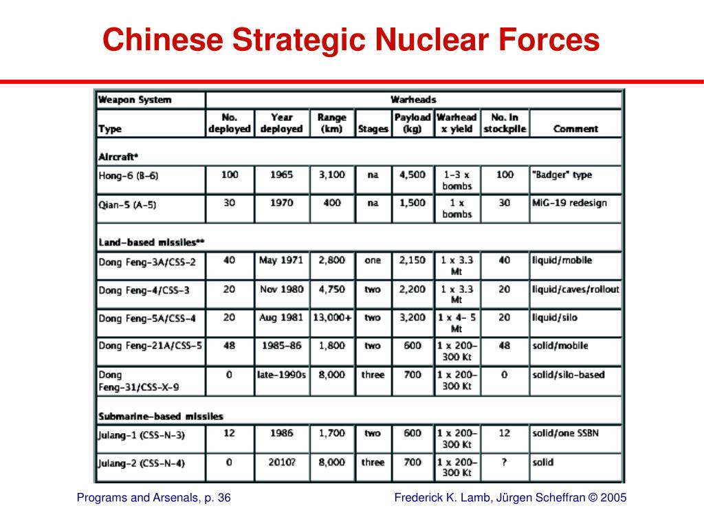 Chinese Strategic Nuclear Forces