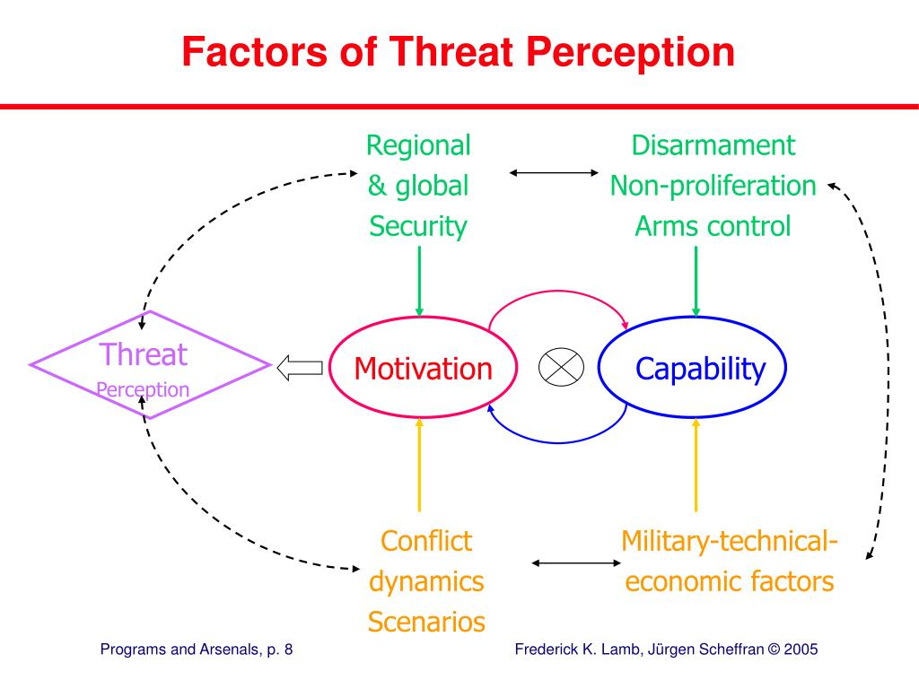Factors of Threat Perception
