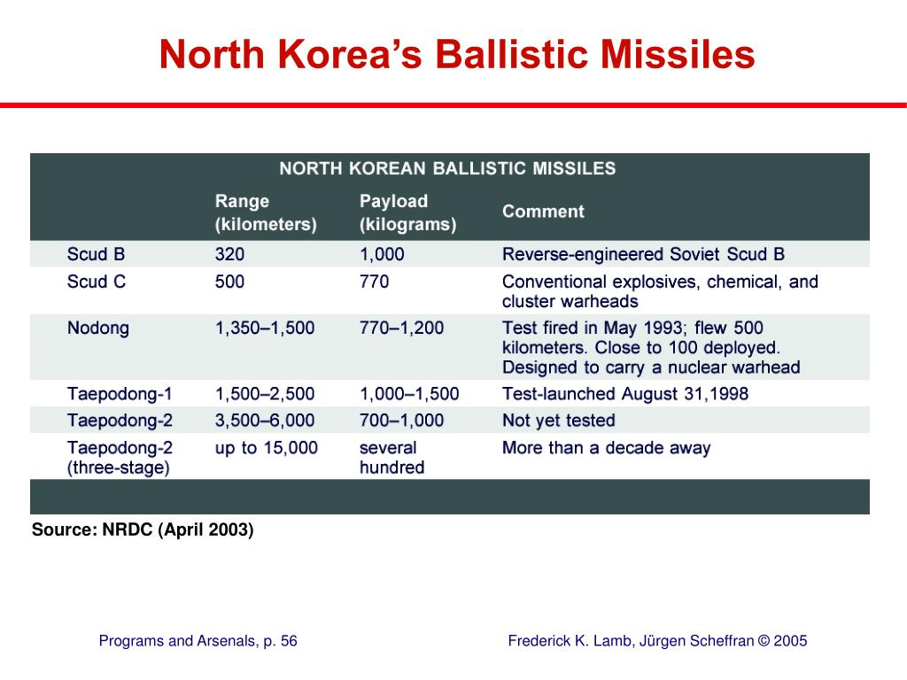 North Korea's Ballistic Missiles