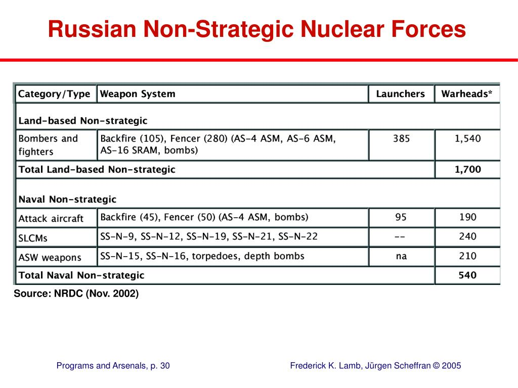 Russian Non-Strategic Nuclear Forces