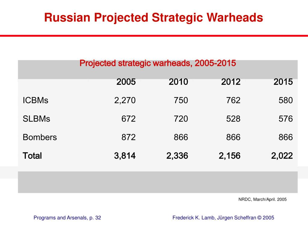 Projected strategic warheads, 2005-2015