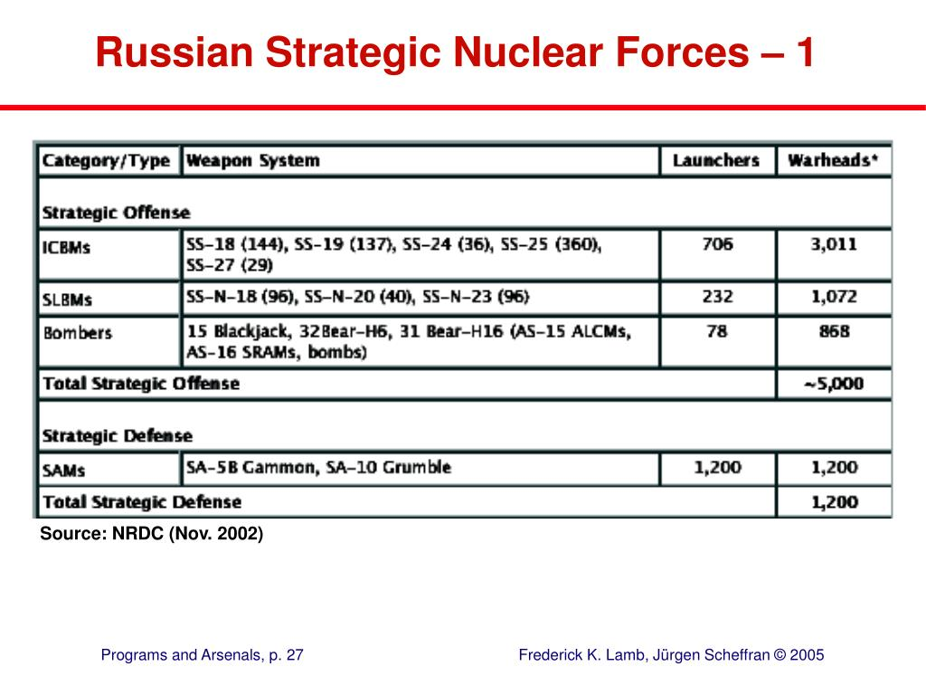 Russian Strategic Nuclear Forces – 1