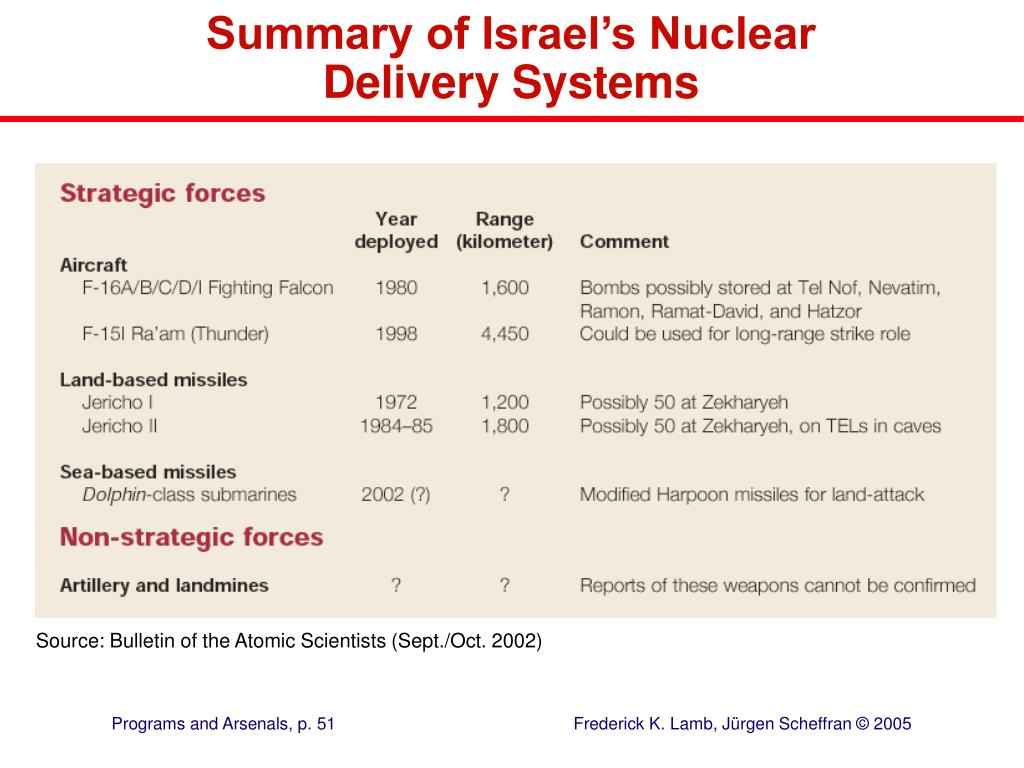 Summary of Israel's Nuclear Delivery Systems