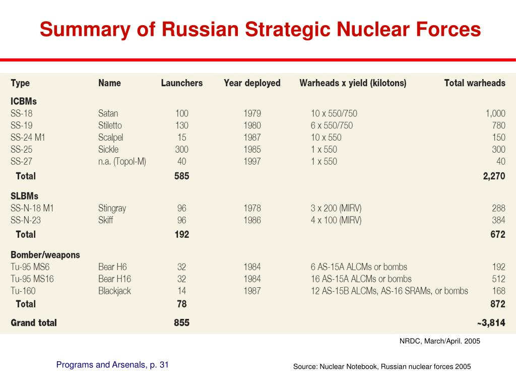 Summary of Russian Strategic Nuclear Forces