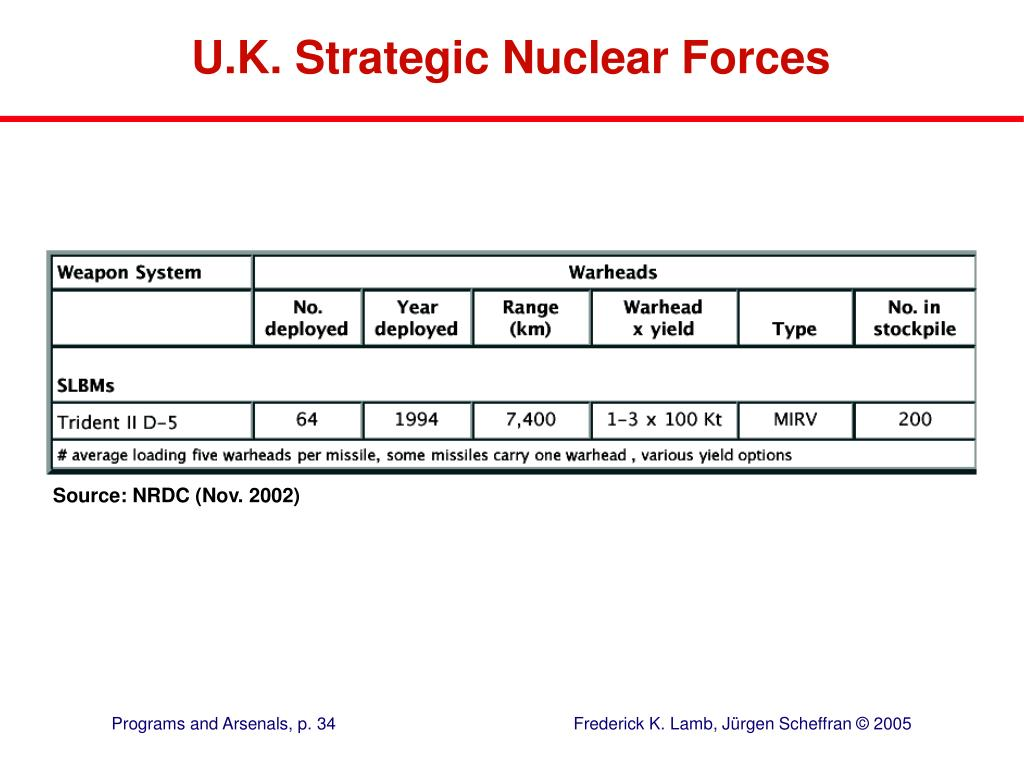 U.K. Strategic Nuclear Forces