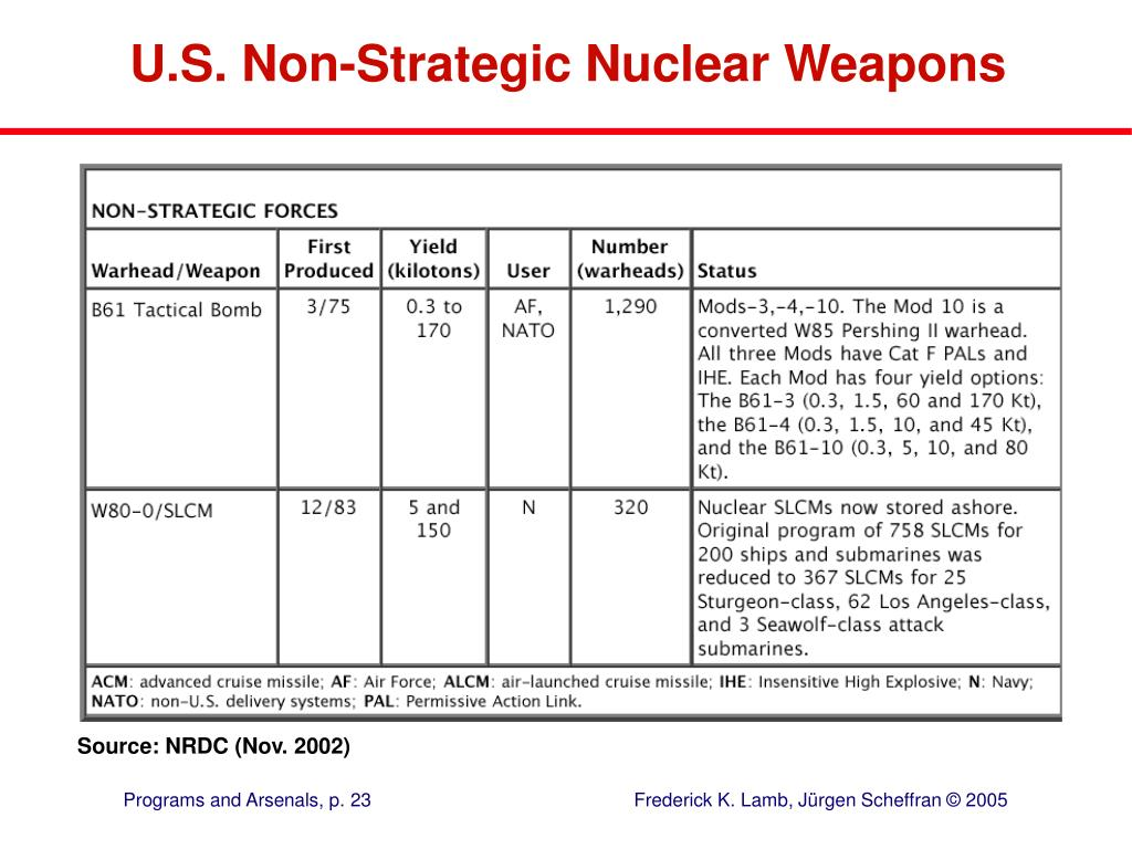 U.S. Non-Strategic Nuclear Weapons