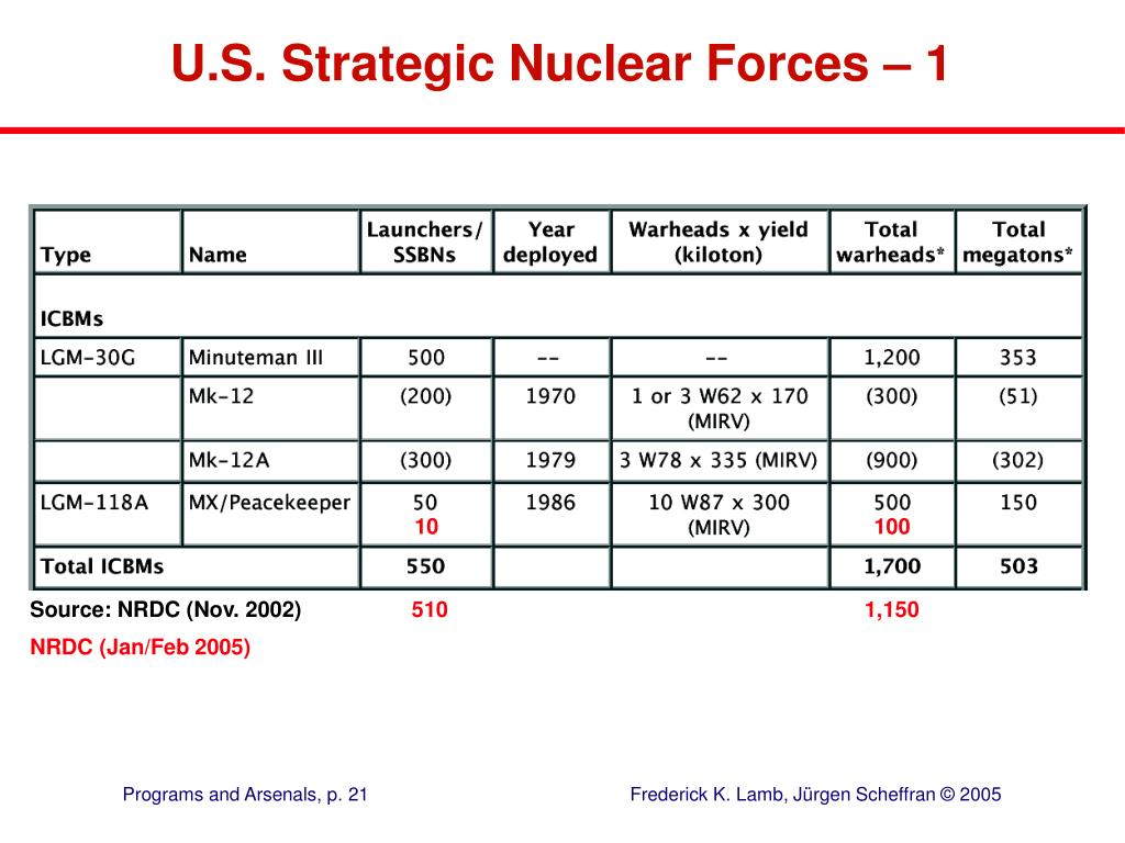 U.S. Strategic Nuclear Forces – 1