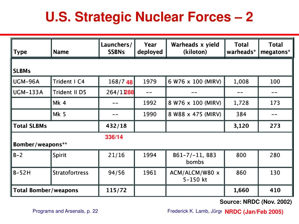 U.S. Strategic Nuclear Forces – 2