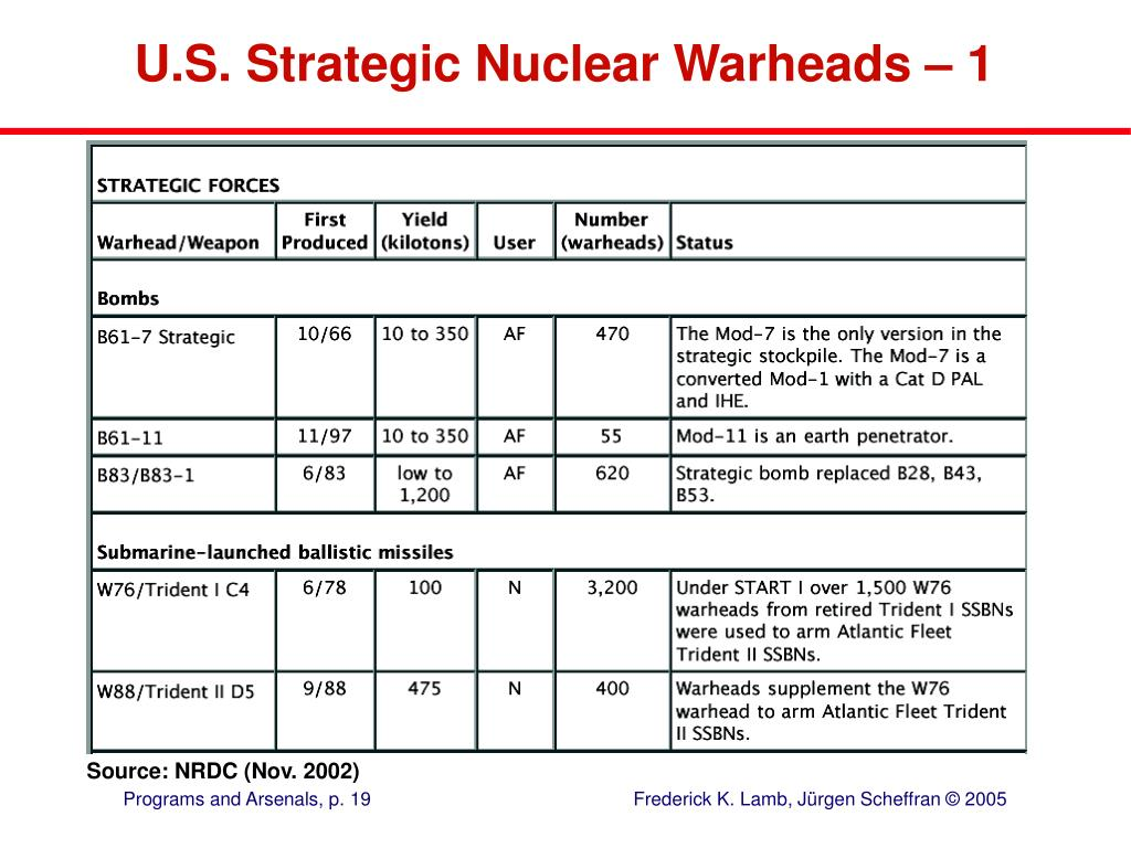 U.S. Strategic Nuclear Warheads – 1