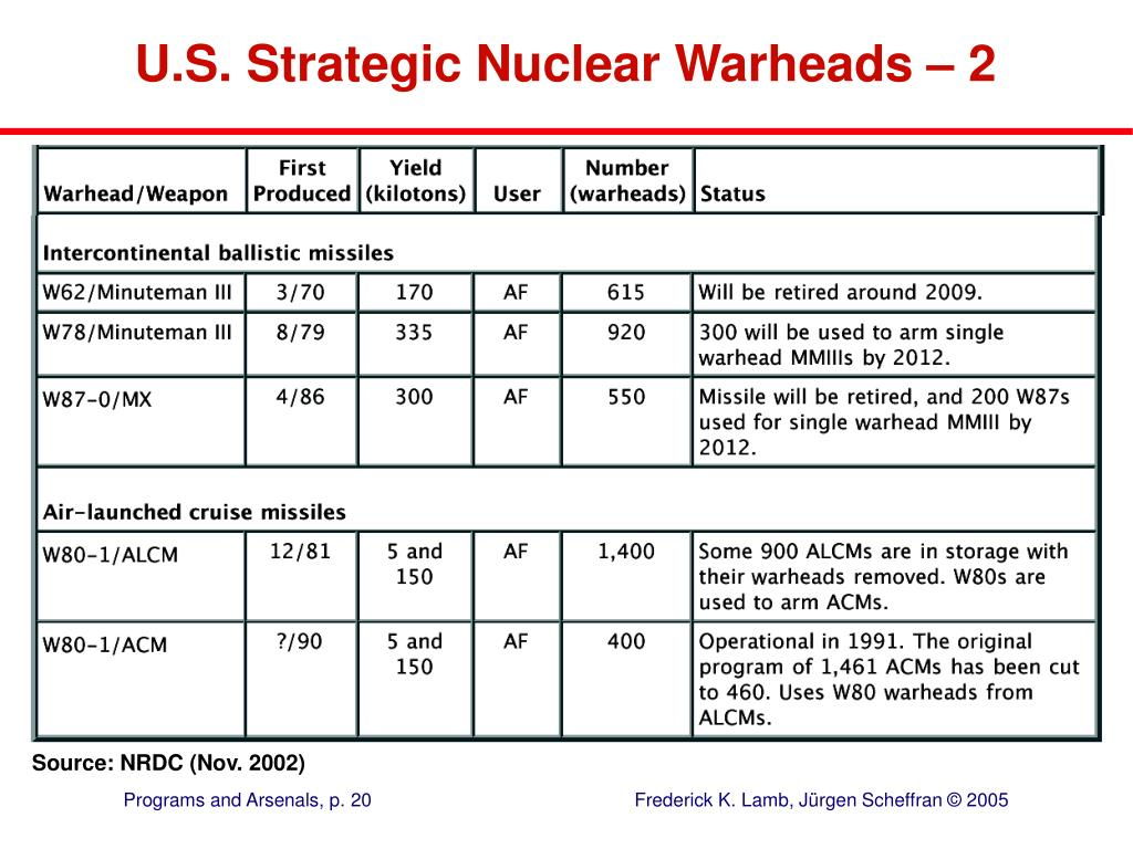 U.S. Strategic Nuclear Warheads – 2
