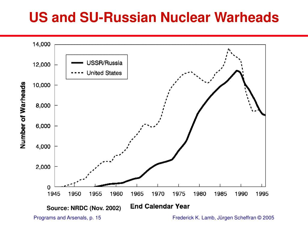 US and SU-Russian Nuclear Warheads