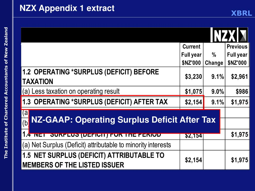 NZ-GAAP: Operating Surplus Deficit After Tax