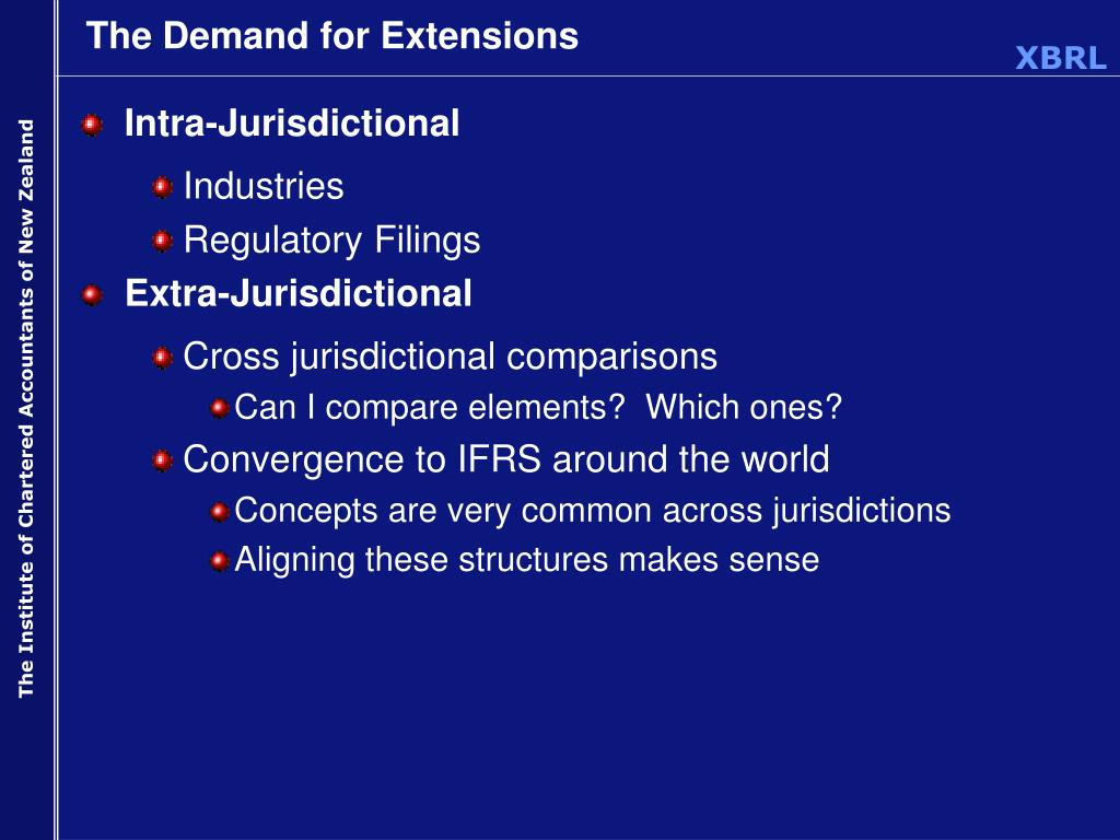 The Demand for Extensions
