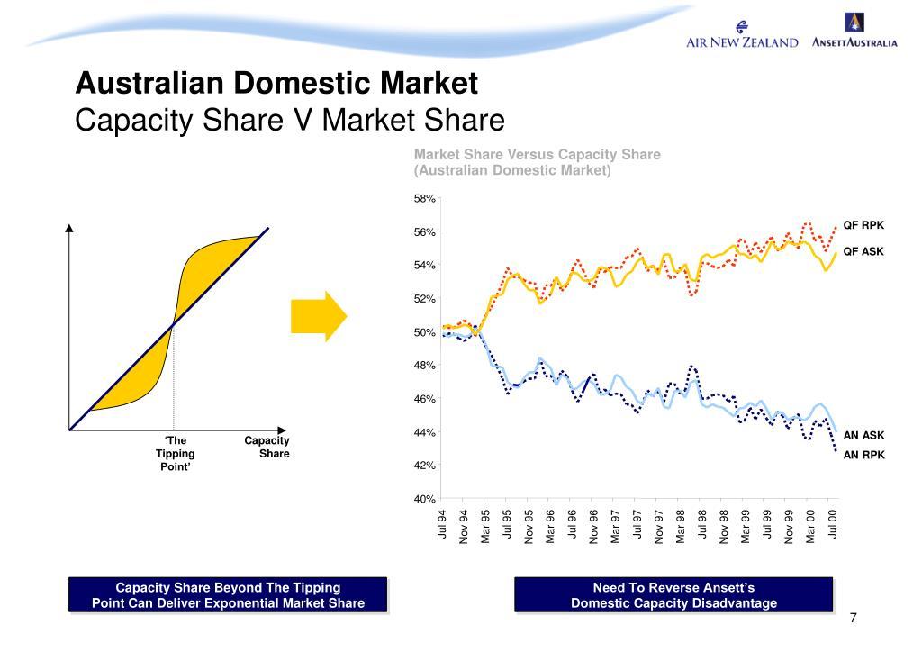 Market Share Versus Capacity Share