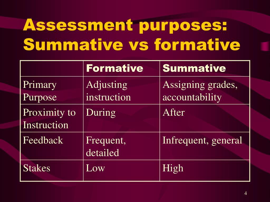 Assessment purposes: Summative vs formative