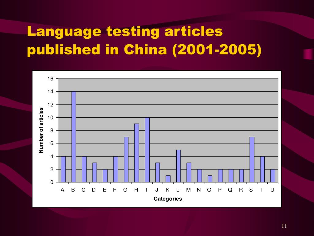 Language testing articles published in China (2001-2005)