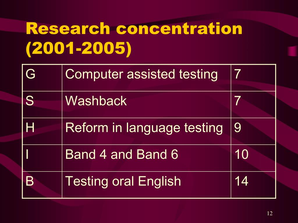 Research concentration (2001-2005)