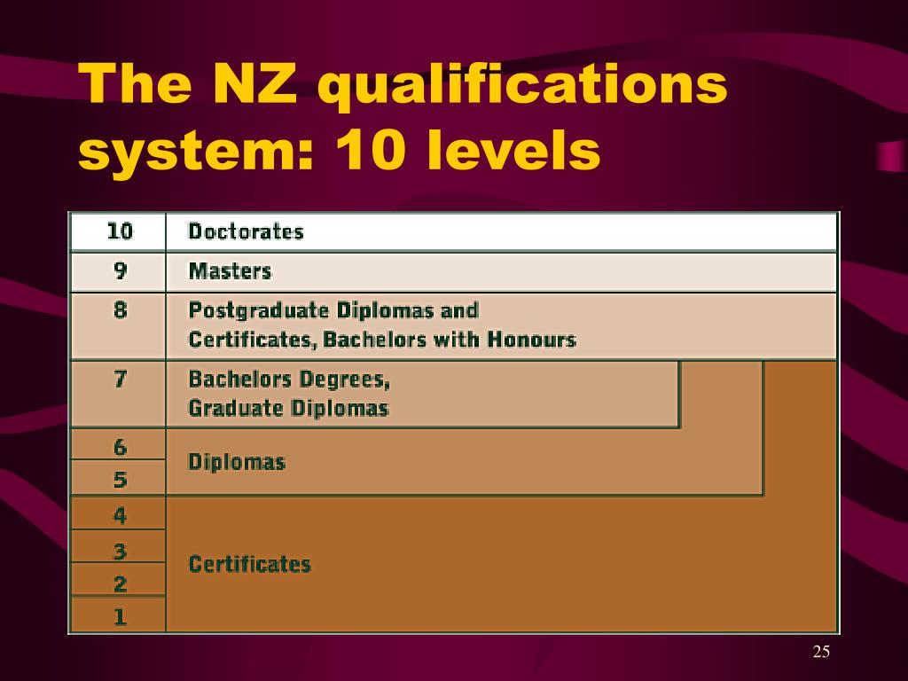 The NZ qualifications system: 10 levels