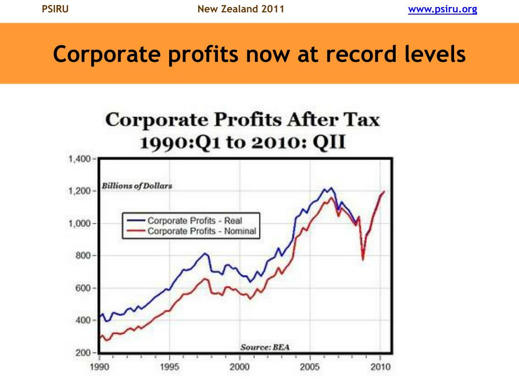 Corporate profits now at record levels